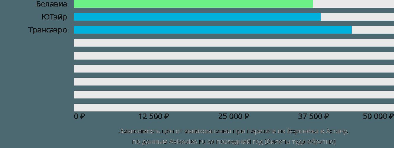 Динамика цен в зависимости от авиакомпании, совершающей перелет из Воронежа Нур-Султан (Астана)