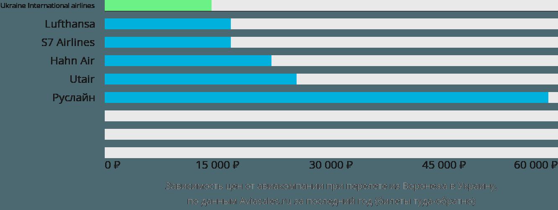 Динамика цен в зависимости от авиакомпании, совершающей перелёт из Воронежа в Украину