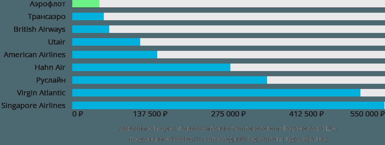 Динамика цен в зависимости от авиакомпании, совершающей перелёт из Воронежа в США