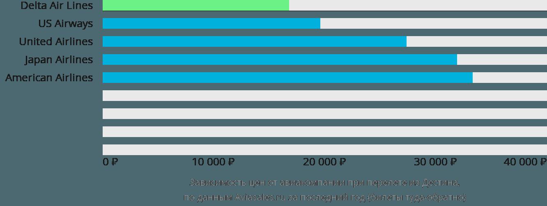 Динамика цен в зависимости от авиакомпании, совершающей перелет из Дестина