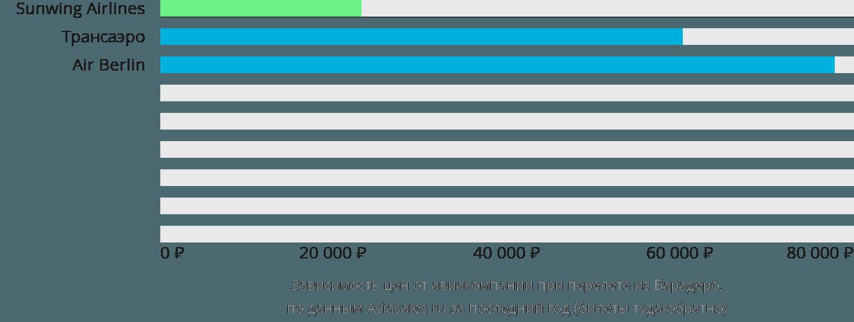 Динамика цен в зависимости от авиакомпании, совершающей перелет из Варадеро