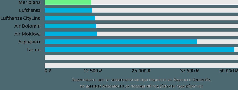 Динамика цен в зависимости от авиакомпании, совершающей перелет из Вероны в Кишинёв