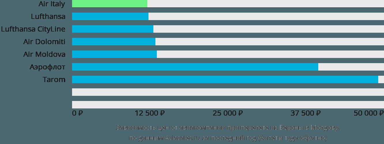 Динамика цен в зависимости от авиакомпании, совершающей перелет из Вероны в Молдову