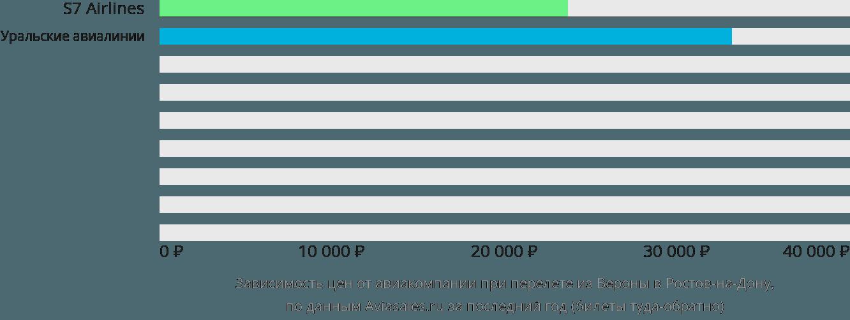Динамика цен в зависимости от авиакомпании, совершающей перелет из Вероны в Ростов-на-Дону