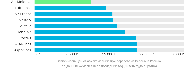 Динамика цен в зависимости от авиакомпании, совершающей перелёт из Вероны в Россию