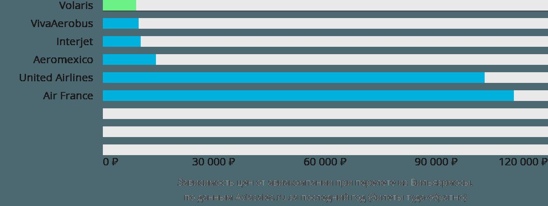 Динамика цен в зависимости от авиакомпании, совершающей перелет из Вильяэрмосы