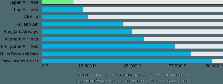 Динамика цен в зависимости от авиакомпании, совершающей перелет из Вьентьяна