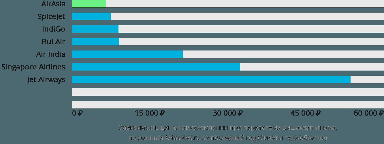Динамика цен в зависимости от авиакомпании, совершающей перелет из Вишакхапатнама