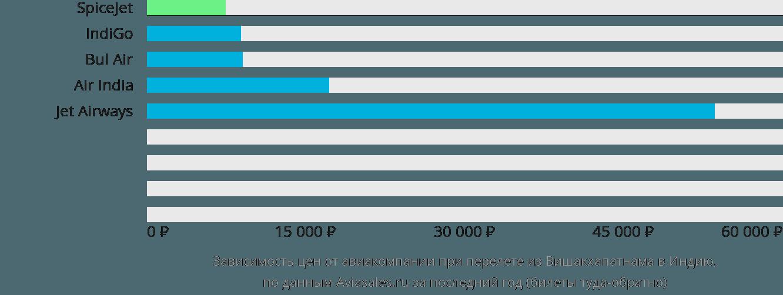 Динамика цен в зависимости от авиакомпании, совершающей перелет из Вишакхапатнама в Индию