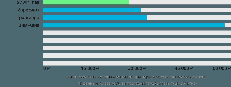 Динамика цен в зависимости от авиакомпании, совершающей перелет из Владивостока в Анапу