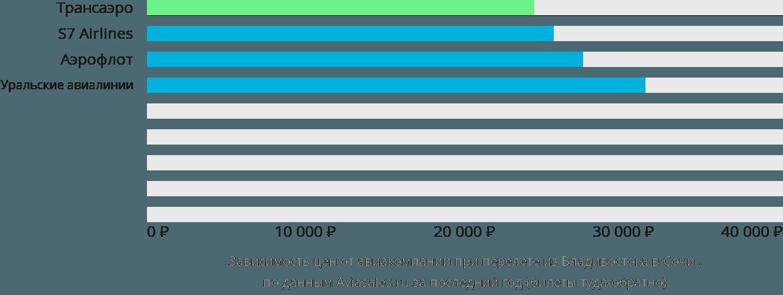 Динамика цен в зависимости от авиакомпании, совершающей перелет из Владивостока в Сочи