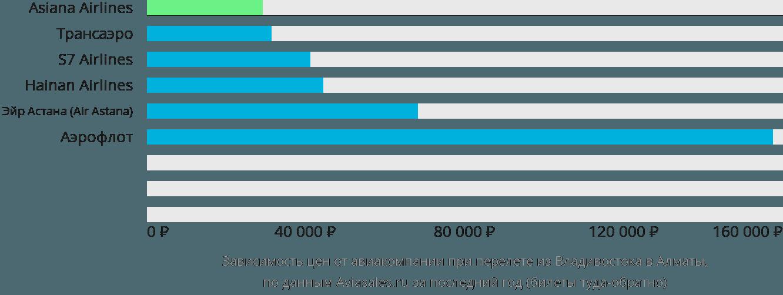 Динамика цен в зависимости от авиакомпании, совершающей перелет из Владивостока в Алматы