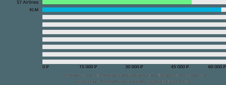 Динамика цен в зависимости от авиакомпании, совершающей перелет из Владивостока в Аликанте