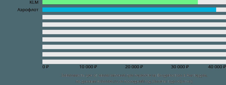 Динамика цен в зависимости от авиакомпании, совершающей перелет из Владивостока в Амстердам