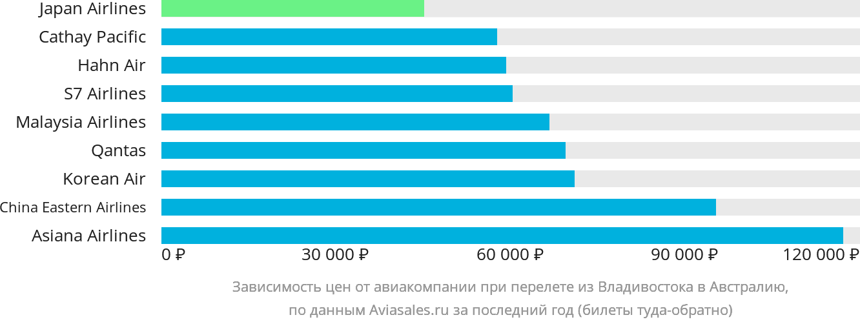 Динамика цен в зависимости от авиакомпании, совершающей перелет из Владивостока в Австралию