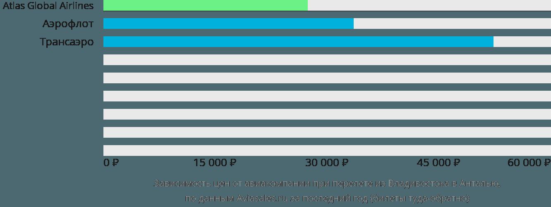 Динамика цен в зависимости от авиакомпании, совершающей перелет из Владивостока в Анталью