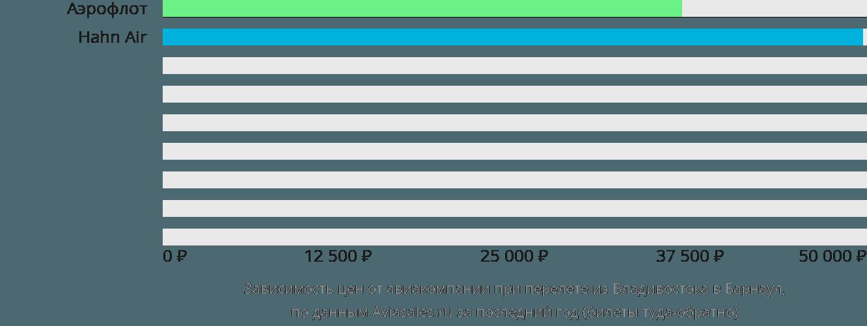 Динамика цен в зависимости от авиакомпании, совершающей перелет из Владивостока в Барнаул