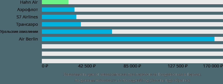 Динамика цен в зависимости от авиакомпании, совершающей перелет из Владивостока в Берлин