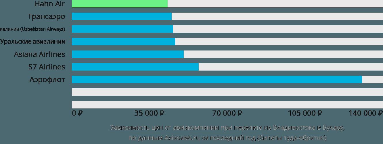 Динамика цен в зависимости от авиакомпании, совершающей перелет из Владивостока в Бухару