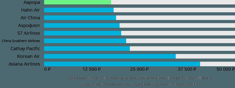 Динамика цен в зависимости от авиакомпании, совершающей перелет из Владивостока в Пекин