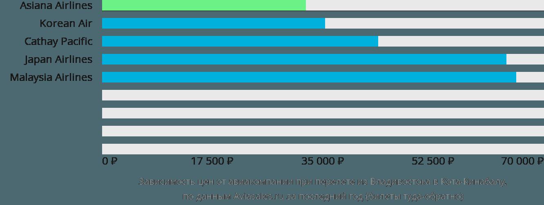 Динамика цен в зависимости от авиакомпании, совершающей перелет из Владивостока в Кота-Кинабалу