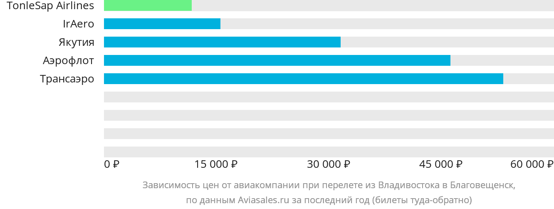 Динамика цен в зависимости от авиакомпании, совершающей перелет из Владивостока в Благовещенск