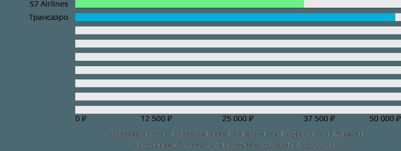 Динамика цен в зависимости от авиакомпании, совершающей перелет из Владивостока в Шымкент
