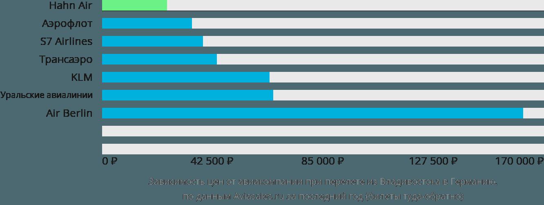 Динамика цен в зависимости от авиакомпании, совершающей перелет из Владивостока в Германию