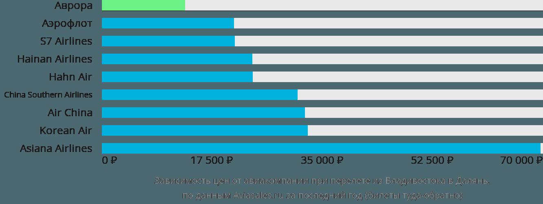 Динамика цен в зависимости от авиакомпании, совершающей перелет из Владивостока в Далянь