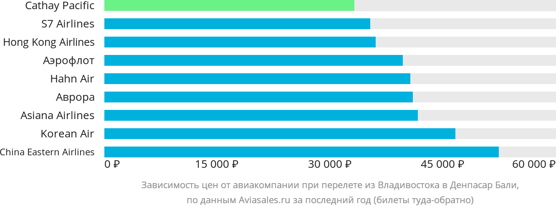 Динамика цен в зависимости от авиакомпании, совершающей перелет из Владивостока в Денпасар Бали