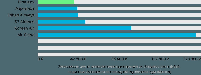 Динамика цен в зависимости от авиакомпании, совершающей перелет из Владивостока в Дубай