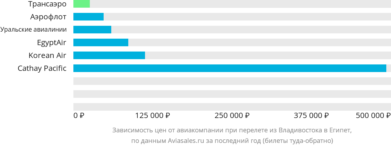 Динамика цен в зависимости от авиакомпании, совершающей перелет из Владивостока в Египет