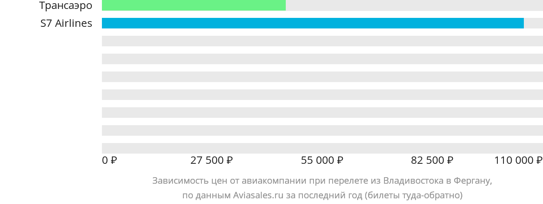 Динамика цен в зависимости от авиакомпании, совершающей перелет из Владивостока в Фергану