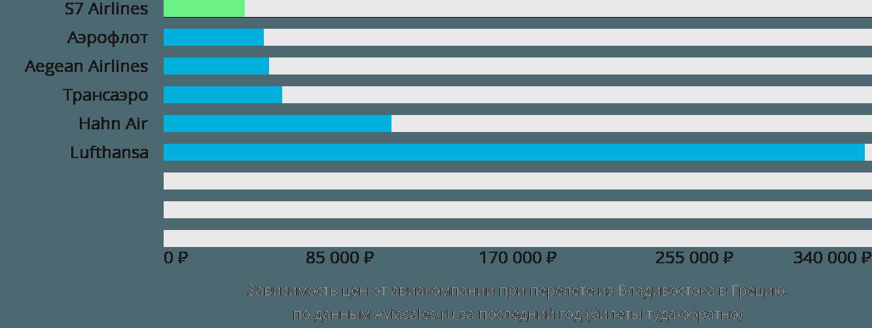 Динамика цен в зависимости от авиакомпании, совершающей перелет из Владивостока в Грецию
