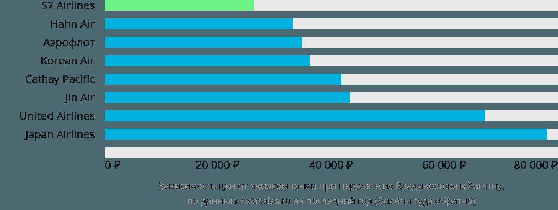 Динамика цен в зависимости от авиакомпании, совершающей перелет из Владивостока в Хагатну