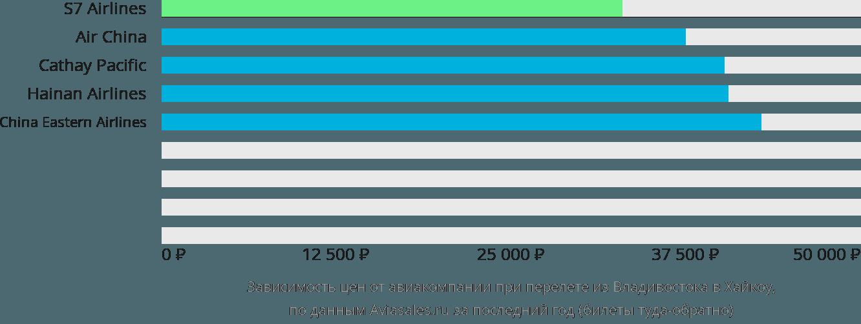 Динамика цен в зависимости от авиакомпании, совершающей перелет из Владивостока в Хайкоу