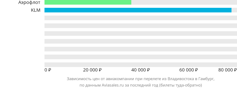 Динамика цен в зависимости от авиакомпании, совершающей перелет из Владивостока в Гамбург