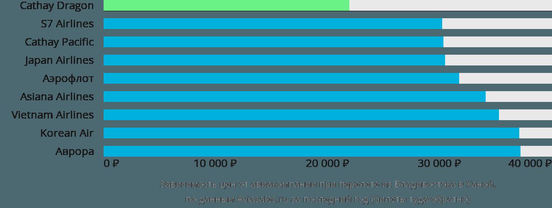 Динамика цен в зависимости от авиакомпании, совершающей перелет из Владивостока в Ханой