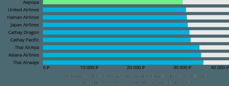 Динамика цен в зависимости от авиакомпании, совершающей перелет из Владивостока на Пхукет