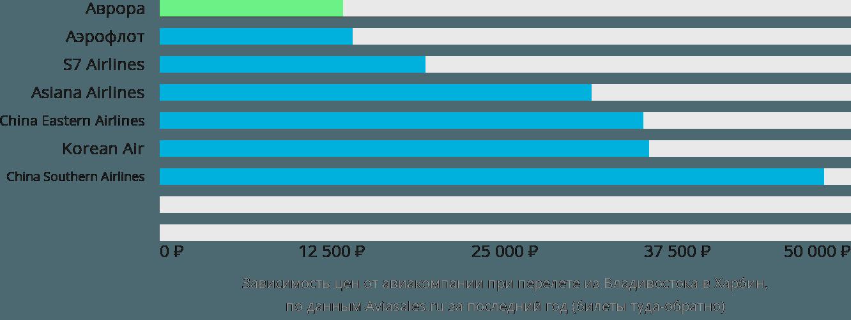 Динамика цен в зависимости от авиакомпании, совершающей перелет из Владивостока в Харбин