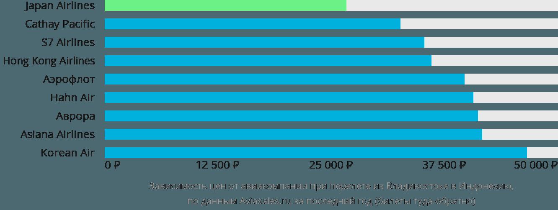 Динамика цен в зависимости от авиакомпании, совершающей перелёт из Владивостока в Индонезию
