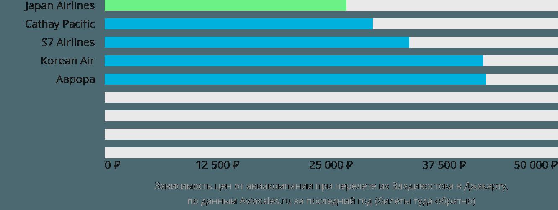 Динамика цен в зависимости от авиакомпании, совершающей перелет из Владивостока в Джакарту