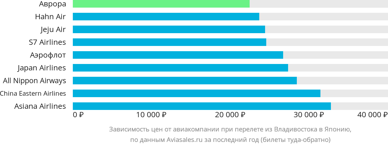 Динамика цен в зависимости от авиакомпании, совершающей перелёт из Владивостока в Японию
