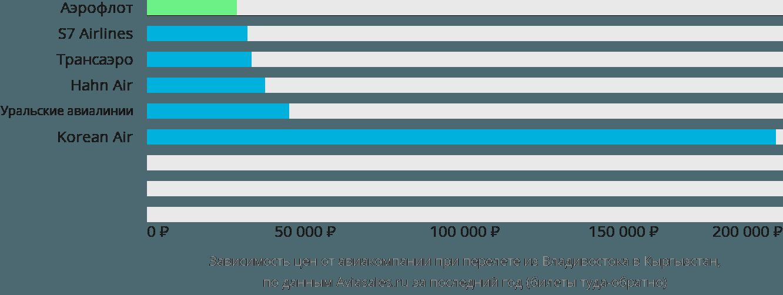 Динамика цен в зависимости от авиакомпании, совершающей перелет из Владивостока в Кыргызстан