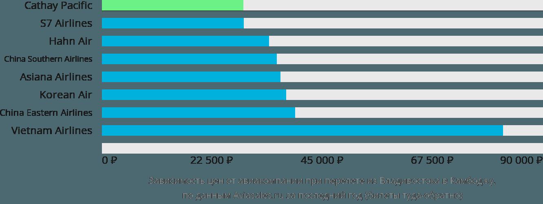 Динамика цен в зависимости от авиакомпании, совершающей перелёт из Владивостока в Камбоджу