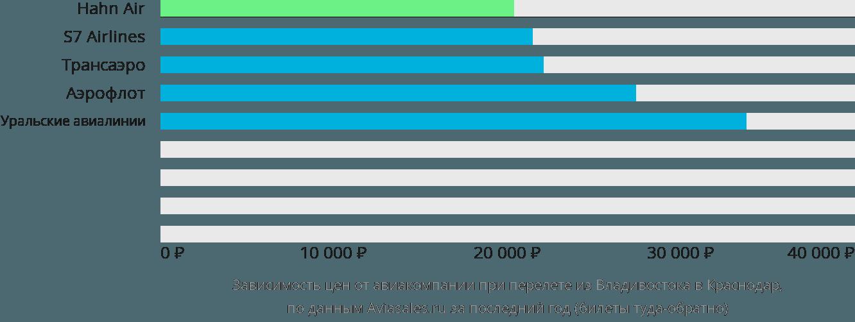 Динамика цен в зависимости от авиакомпании, совершающей перелет из Владивостока в Краснодар