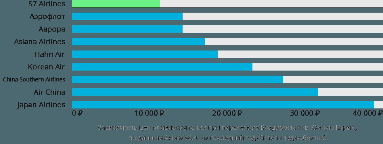 Динамика цен в зависимости от авиакомпании, совершающей перелет из Владивостока в Южную Корею