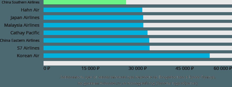 Динамика цен в зависимости от авиакомпании, совершающей перелет из Владивостока в Куала-Лумпур