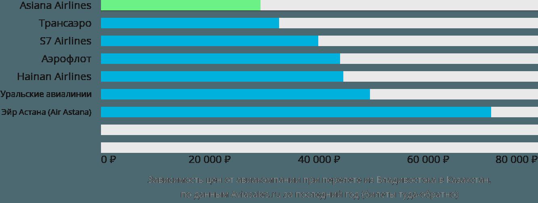 Динамика цен в зависимости от авиакомпании, совершающей перелет из Владивостока в Казахстан