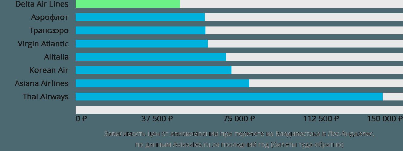 Динамика цен в зависимости от авиакомпании, совершающей перелет из Владивостока в Лос-Анджелес